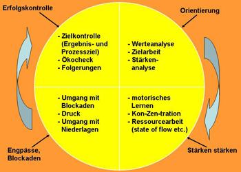 Antje Heimsoeth - Sportmentaltraining - Abb SportMTrainingsZyklus