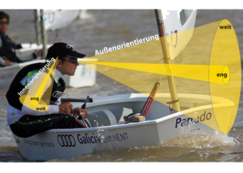Antje Heimsoeth - Sportmentaltraining - Konzentrationsformen