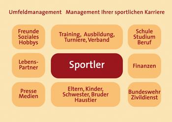 Antje Heimsoeth - Sportmentaltraining - Umfeldmanagement
